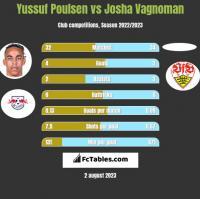 Yussuf Poulsen vs Josha Vagnoman h2h player stats