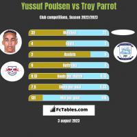 Yussuf Poulsen vs Troy Parrot h2h player stats