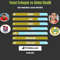 Yusuf Erdogan vs Abdul Khalili h2h player stats