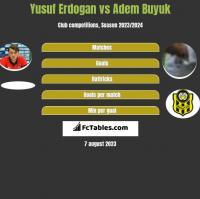 Yusuf Erdogan vs Adem Buyuk h2h player stats