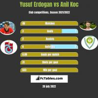 Yusuf Erdogan vs Anil Koc h2h player stats