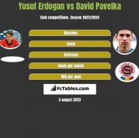 Yusuf Erdogan vs David Pavelka h2h player stats