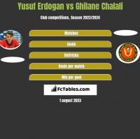 Yusuf Erdogan vs Ghilane Chalali h2h player stats