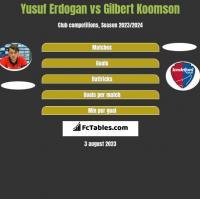Yusuf Erdogan vs Gilbert Koomson h2h player stats