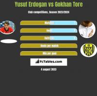 Yusuf Erdogan vs Gokhan Tore h2h player stats