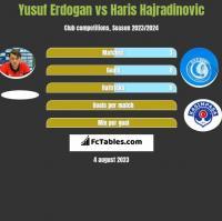 Yusuf Erdogan vs Haris Hajradinovic h2h player stats
