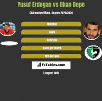Yusuf Erdogan vs Ilhan Depe h2h player stats