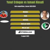 Yusuf Erdogan vs Ismael Aissati h2h player stats