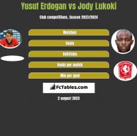 Yusuf Erdogan vs Jody Lukoki h2h player stats