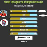Yusuf Erdogan vs Kristijan Bistrovic h2h player stats