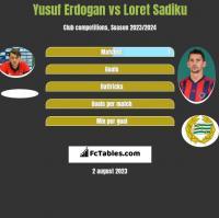 Yusuf Erdogan vs Loret Sadiku h2h player stats