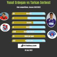 Yusuf Erdogan vs Tarkan Serbest h2h player stats