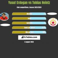 Yusuf Erdogan vs Tobias Heintz h2h player stats