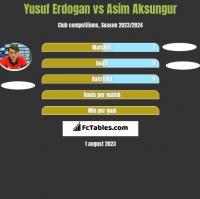 Yusuf Erdogan vs Asim Aksungur h2h player stats