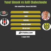 Yusuf Simsek vs Aatif Chahechouhe h2h player stats