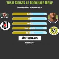 Yusuf Simsek vs Abdoulaye Diaby h2h player stats