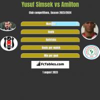 Yusuf Simsek vs Amilton h2h player stats