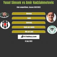 Yusuf Simsek vs Amir Hadziahmetovic h2h player stats