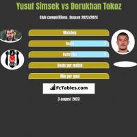 Yusuf Simsek vs Dorukhan Tokoz h2h player stats
