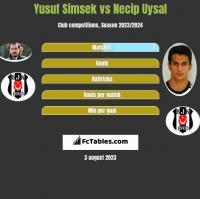 Yusuf Simsek vs Necip Uysal h2h player stats