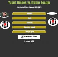 Yusuf Simsek vs Erdem Secgin h2h player stats