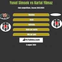 Yusuf Simsek vs Kartal Yilmaz h2h player stats