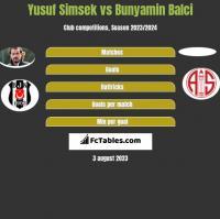 Yusuf Simsek vs Bunyamin Balci h2h player stats