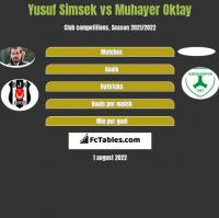 Yusuf Simsek vs Muhayer Oktay h2h player stats
