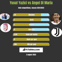 Yusuf Yazici vs Angel Di Maria h2h player stats