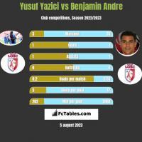 Yusuf Yazici vs Benjamin Andre h2h player stats