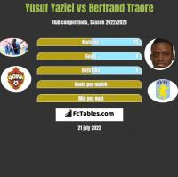 Yusuf Yazici vs Bertrand Traore h2h player stats