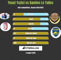 Yusuf Yazici vs Damien Le Tallec h2h player stats