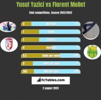 Yusuf Yazici vs Florent Mollet h2h player stats