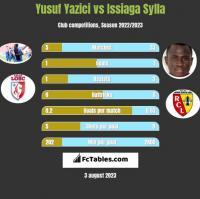 Yusuf Yazici vs Issiaga Sylla h2h player stats
