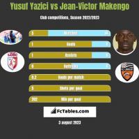 Yusuf Yazici vs Jean-Victor Makengo h2h player stats