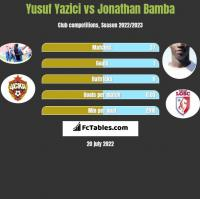 Yusuf Yazici vs Jonathan Bamba h2h player stats