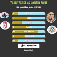 Yusuf Yazici vs Jordan Ferri h2h player stats