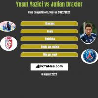 Yusuf Yazici vs Julian Draxler h2h player stats