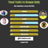 Yusuf Yazici vs Keagan Dolly h2h player stats