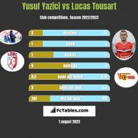 Yusuf Yazici vs Lucas Tousart h2h player stats