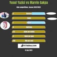 Yusuf Yazici vs Marvin Gakpa h2h player stats