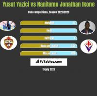 Yusuf Yazici vs Nanitamo Jonathan Ikone h2h player stats