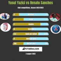 Yusuf Yazici vs Renato Sanches h2h player stats
