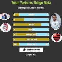 Yusuf Yazici vs Thiago Maia h2h player stats