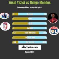 Yusuf Yazici vs Thiago Mendes h2h player stats
