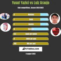 Yusuf Yazici vs Luiz Araujo h2h player stats