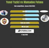 Yusuf Yazici vs Mamadou Fofana h2h player stats