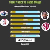 Yusuf Yazici vs Habib Maiga h2h player stats