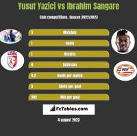 Yusuf Yazici vs Ibrahim Sangare h2h player stats