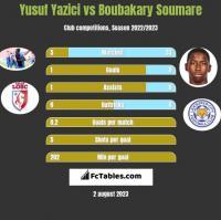 Yusuf Yazici vs Boubakary Soumare h2h player stats